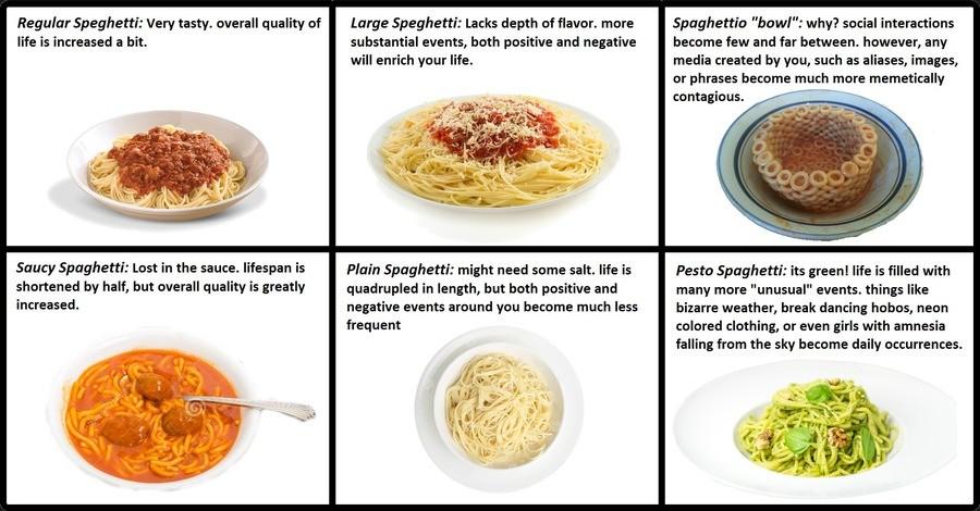 Spaghetti cyoa. my first cyoa. is ok ya?. Regular Speghetti: very tasty. overall quality of life is increased a bit. Saucy Spaghetti: Lost in the sauce. lifespa Spaghetti sauce Life MEMES